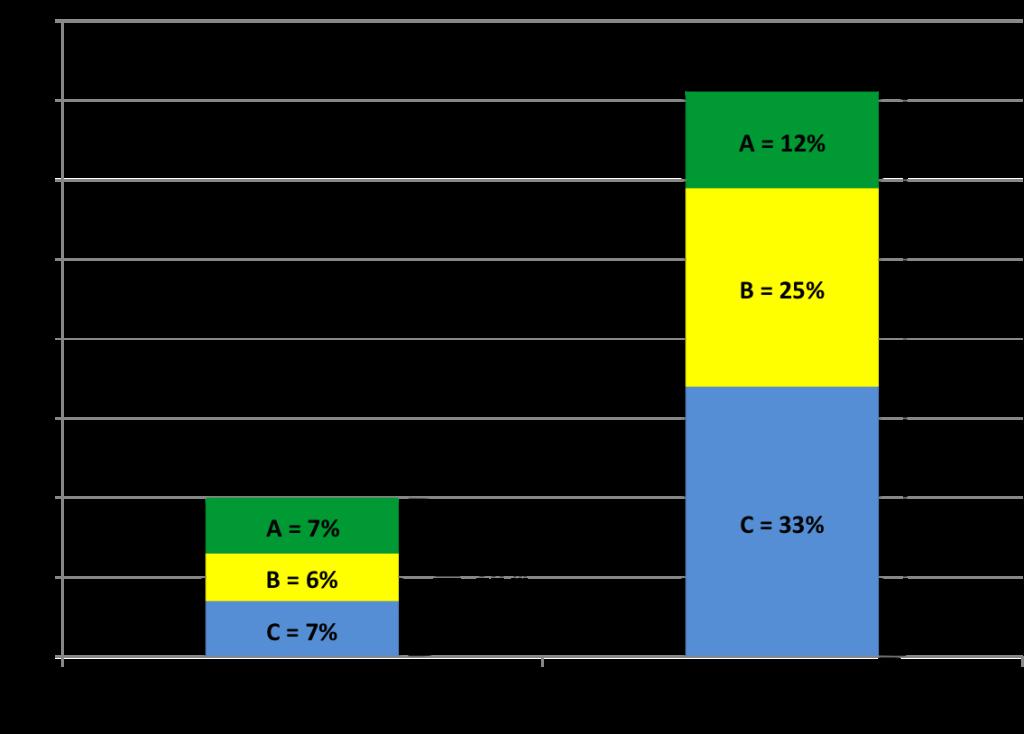 Percent_in_A_B_C_Schools_05-13