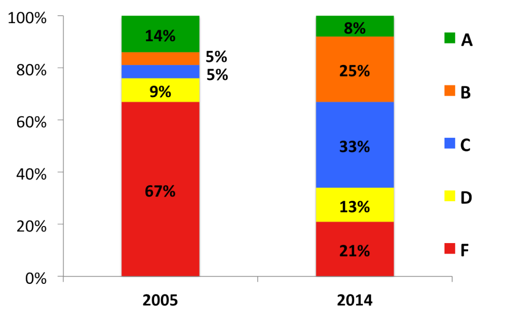 2005_v_2014_Percent_of_HS_at_Each_Grade_Level_updated