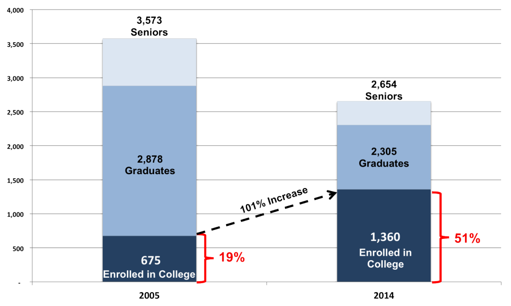 College_Enrollment_2005_vs_2014