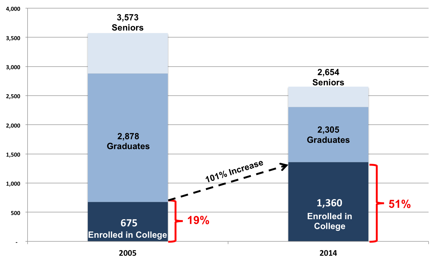 College Enrollment