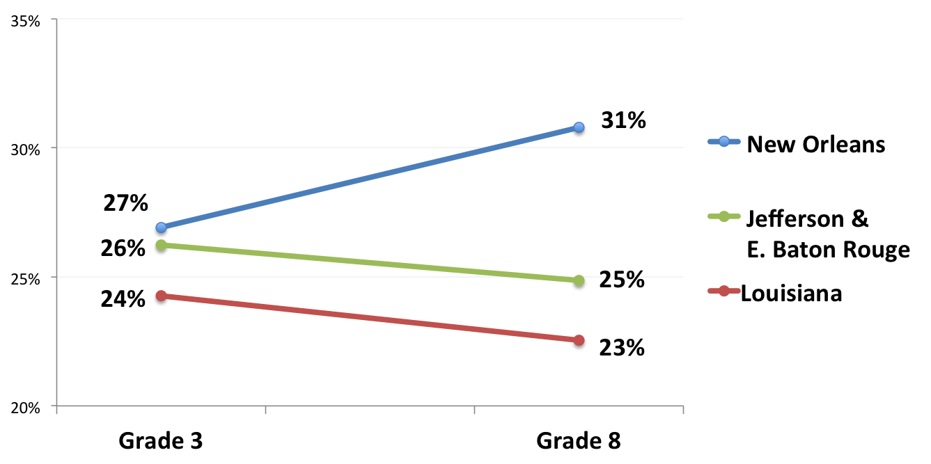 2015_PARCC_Black_Performance_by_Grade_Parish3